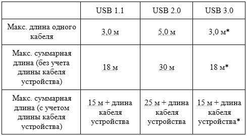 Десять фактов о USB 2.0 и USB 3.0