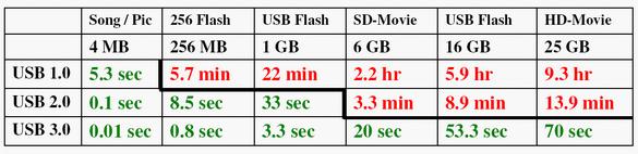 Сравнение скоростей USB
