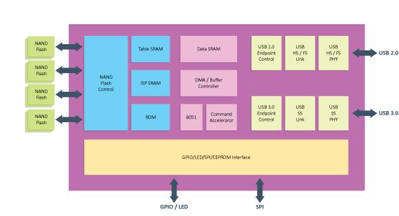 Блок-схема чипа VIA VL750
